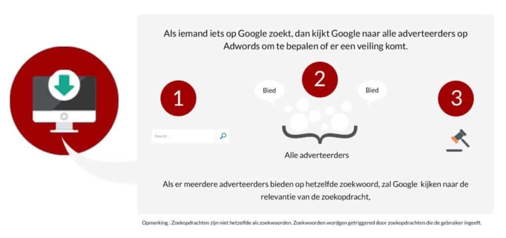hoeveel-kost-google-adwords-de-advertentieveiling-uitleg