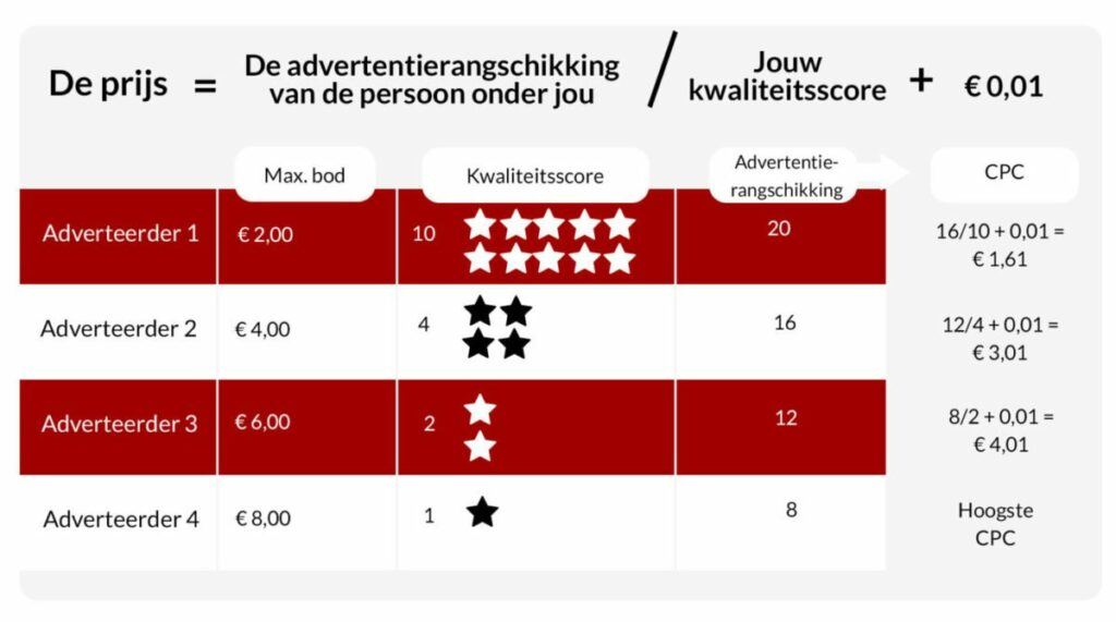 hoeveel-kost-google-adwords-advertentieveiling-berekening