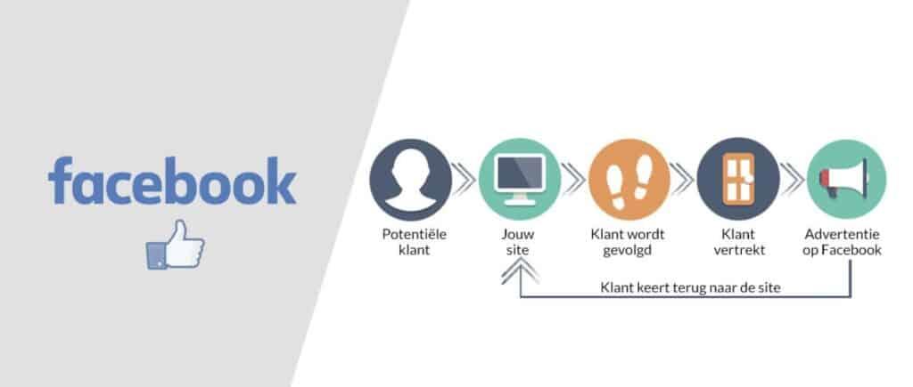 Haal afgehaakte klanten terug binnen met Facebook retargeting