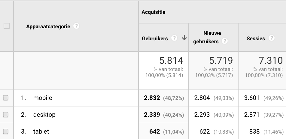 google analytics apparaten