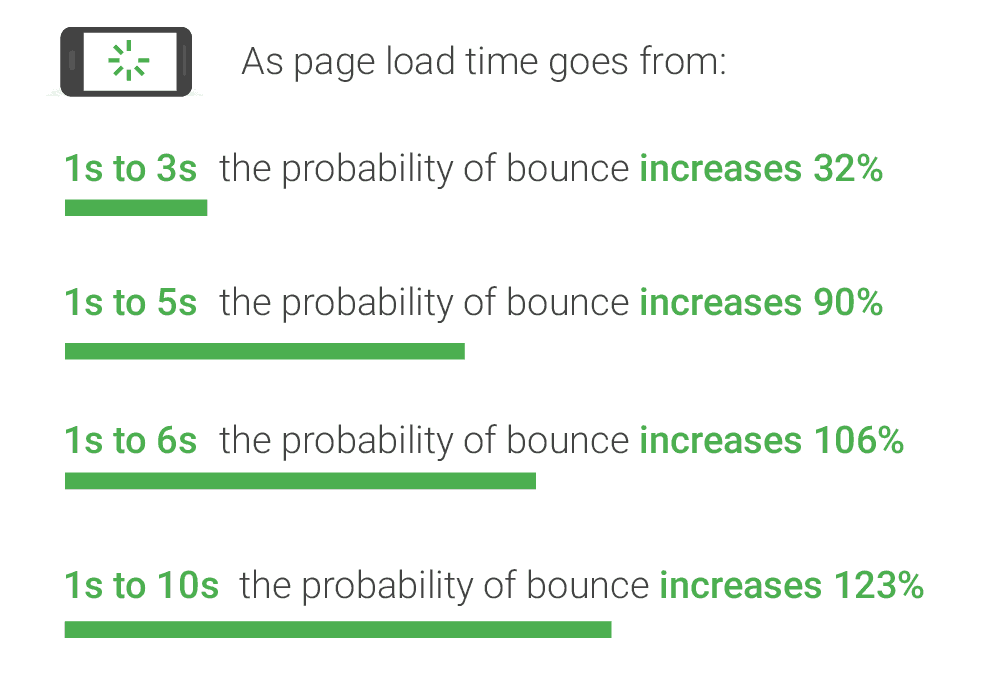 page speed cijfers
